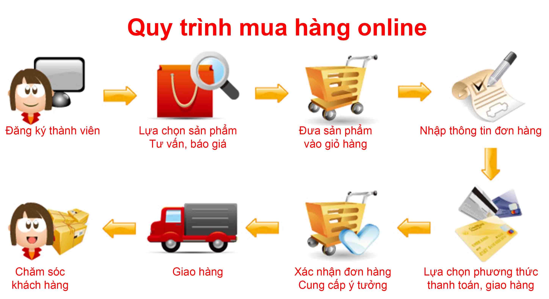 Hướng dẫn đặt hàng online shop giày xinh